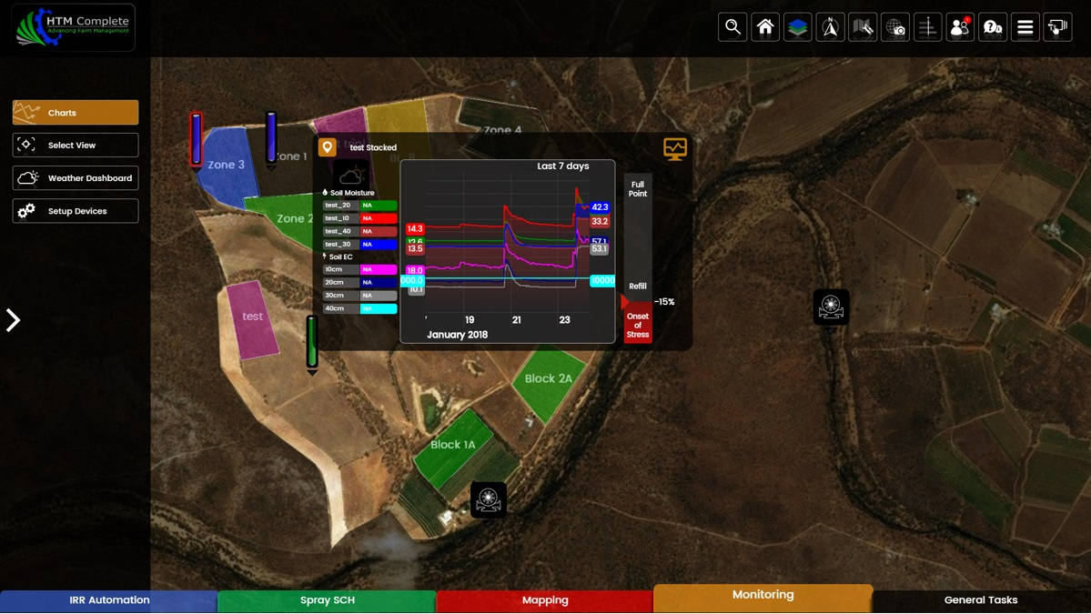 Htmcomplete Farm Management Tools - Monitoring